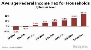 Most People Don't Pay Much In Federal Income Tax