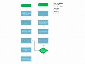 Aktuella Visio-mallar Och-diagram