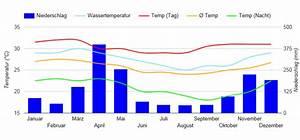 Beste Reisezeit Sansibar  Wetter  Klimatabelle Und