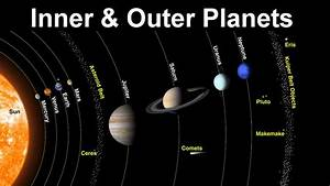 Impact of Inner & Outer Planets at Astrology Predictions - YouTube