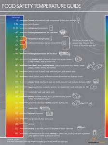 Food Safety Temperature Chart Cooking
