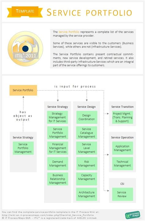 c templates the complete itil service portfolio template the service portfolio represents a complete list of the