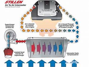 What Does An Intercooler Do  Know How To Improve Fuel Efficiency In Your Vehicle