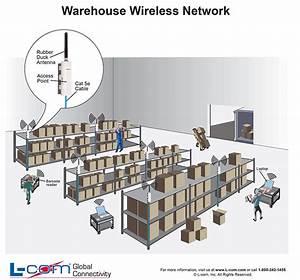 Warehouse Wireless Network Diagram