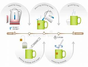 Infographic For Process Of Brewing Teabag Stock Vector