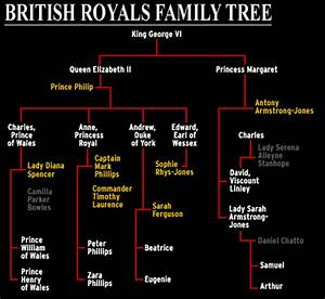 Queen Elizabeth 2 Family Tree