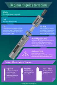The Beginner U0026 39 S Visual Guide To Vaping