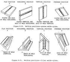 elementary weld symbols  common  fillet square