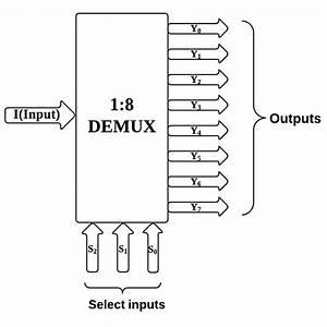 Logic Circuit Diagram Of 1 To 8 Demultiplexer