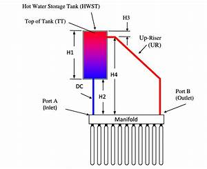 1  Schematic Diagram Of A Thermosyphon Heat