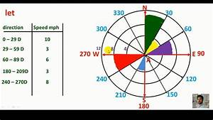 Pashto  Wind Rose Formation   Wind Rose Graph
