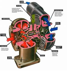 Installing A Turbocharger