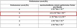 Performance Level Berechnen : ausfallwahrscheinlichkeit einer sicherheitsfunktion blog wika ~ Themetempest.com Abrechnung