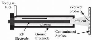 Schematic Representation Of The Atmospheric Pressure