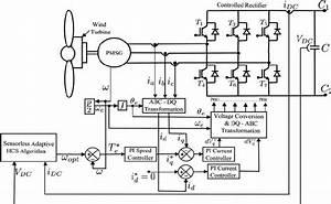 Foc Of Generator Using Spwm Rectifier