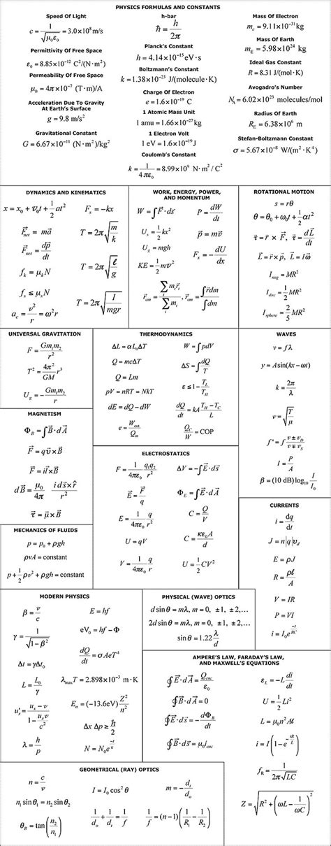 132 best images about Formula Sheets on Pinterest