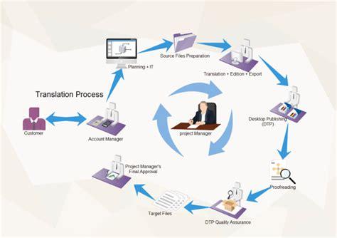 translation workflow workflow diagrams workflow