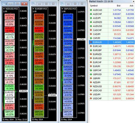 Forex Trading Strategies and Their Construction