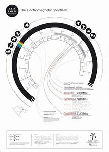 Frequencies Of The Electromagnetic Spectrum That Have Been