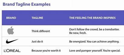 Examples Brand Marketing Messaging Tagline Powerful Below