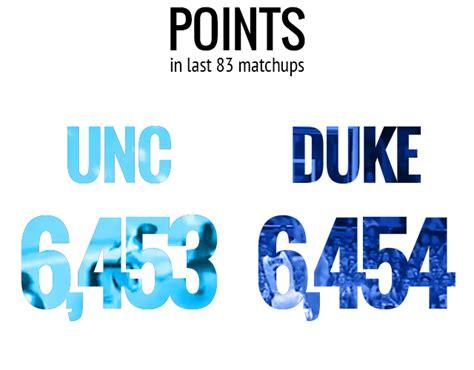 proof  duke unc    rivalry  college