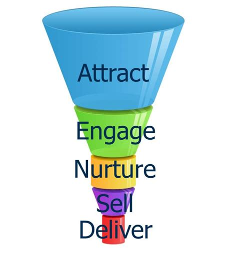 sales funnel see how sales funnel 2 0 connects marketing and sales