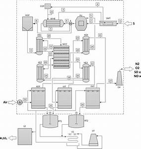 Process Flow Diagram  Pfd  Of The H2so4 Production Plant