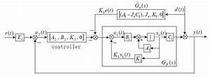 Design And Digital Implementation Of Controller For Pmsm
