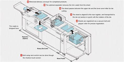 Rotary Machine Diagram by Rotary Die Cut Machine Horizon Rd 4055