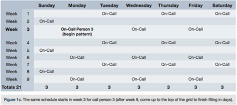On Call Rotation Calendar Template by On Call Scheduling Trying For Equity Cath Lab Digest