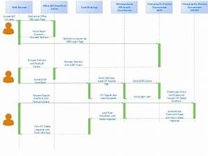 Sap  Microsoft Manufacturing Reference Architecture