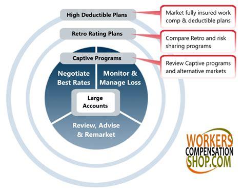 Retrospective Rating Plans