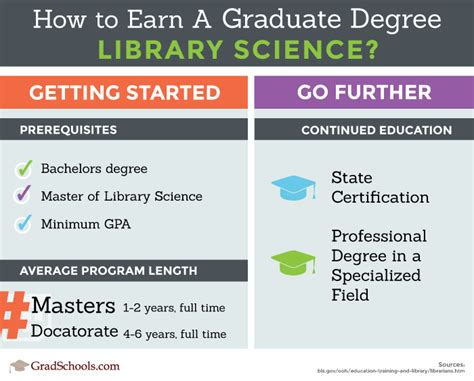 2019 Library Science Degrees & Graduate Programs In Oklahoma. Irs Roth Ira Income Limits Free Ehr Software. Specialty Business Supplies Car Tag Oklahoma. Brooklyn College Course Catalog. Colleges For Law Enforcement Dish Tv Plans. Cheap Car Insurance Now Car Repair Santa Cruz. Accountant Education And Training. Dish Network Billings Mt Work Comp Settlement. Annual Percentage Rate For Credit Cards