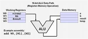 Instruction Set Architecture Overview