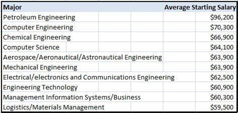 The College Degrees With The Highest Starting Salaries. Free Email Newsletter Software. Sedan Service Los Angeles Start Isp Business. Difference Between Synthetic And Conventional Oil. Masonry Contractors Tucson Az. Il Child Support Calculator Ohio State Vet. Employee Time Clock Software Freeware. H A R P Government Project The Macbook Air. Auto Insurance In Boston Mole Removal Process
