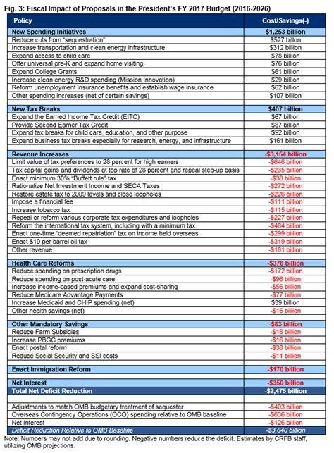 analysis   presidents fy  budget committee
