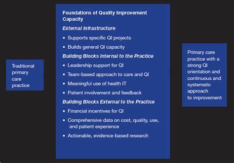 building quality improvement capacity  primary care