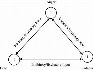 An Overview Of Cathexis Model For Anger  Fear And Sadness