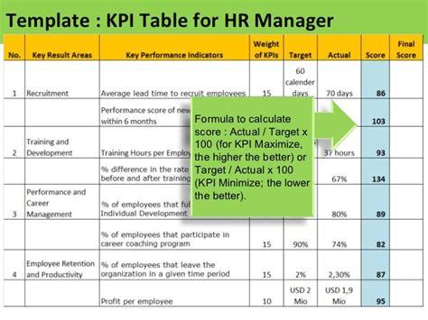 image result  hr kpi key performance indicators kpi
