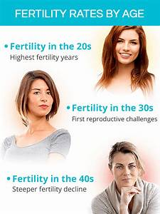Fertility And Age Shecares