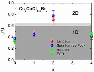 Coupling Ratio J   J Of Cs2cucl4 U2212xbrx As Function Of The Br