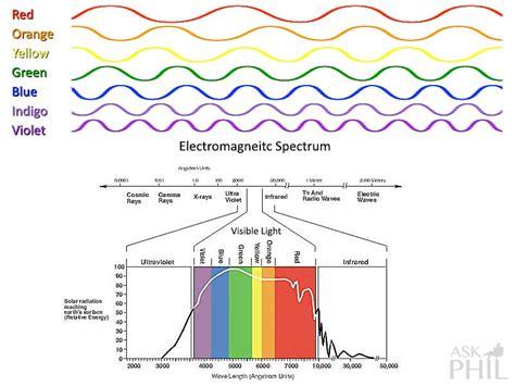 Image Gallery Light Wave Diagram