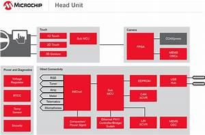 Head Unit