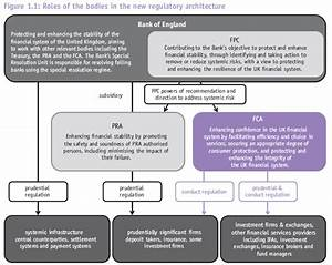 How will the new FCA effect regulation?