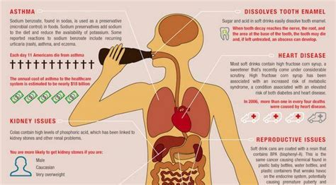 What Happens to Your Body When You Drink Soda (Infographic) ? Natural Healing