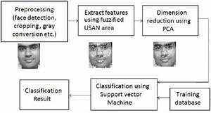 Block Diagram Of Face Recognition System