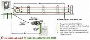Products - Electric Fences  U0026 Farm Fencing