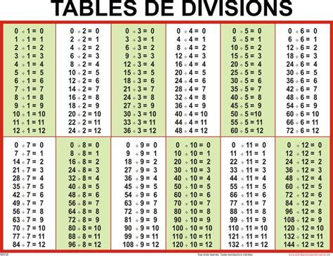 table de multiplication et division a imprimer tables d additions de soustractions de multiplications et de divisions matem 225 ticas