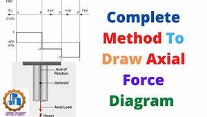 How To Draw Axial Force Diagram In Hindi