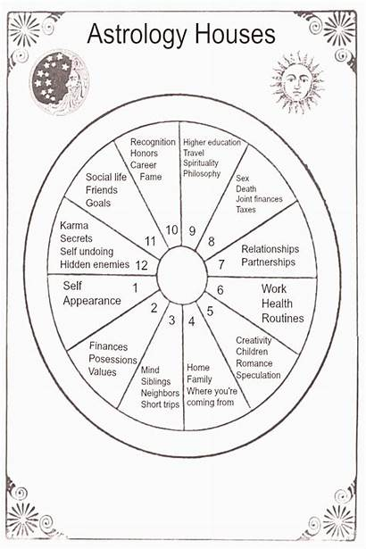 Astrology Astrological Houses Lesson Moving Numerology Chart
